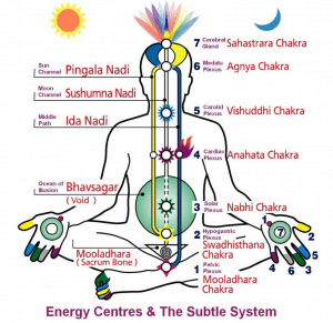 Energy centers and the subtile system