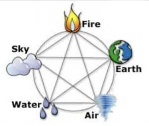 The five elements of existence